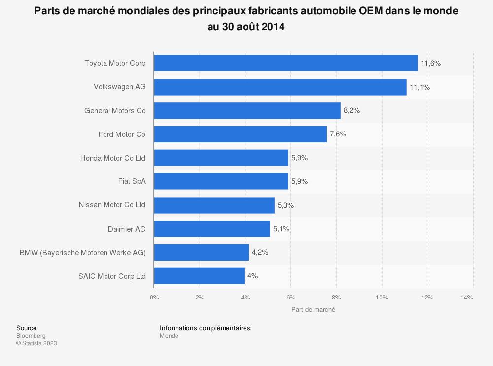 Statistique: Parts de marché mondiales des principaux fabricants automobile OEM dans le monde au 30 août 2014 | Statista
