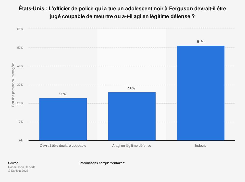 Statistique: États-Unis: L'officier de police qui a tué un adolescent noir à Ferguson devrait-il être jugé coupable de meurtre ou a-t-il agi en légitime défense? | Statista