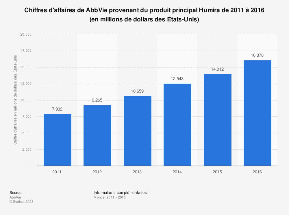 Statistique: Chiffres d'affaires de AbbVie provenant du produit principal Humira de 2011 à 2016 (en millions de dollars des États-Unis) | Statista