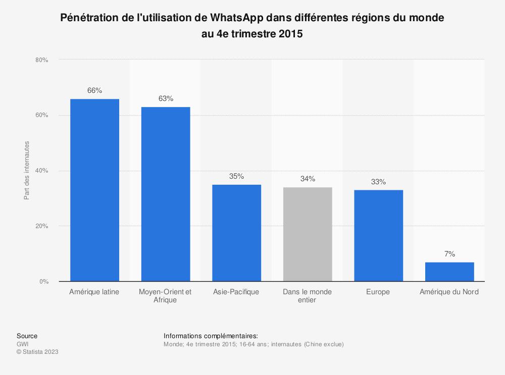 Statistique: Pénétration de l'utilisation deWhatsApp dans différentes régions du monde au4etrimestre2015   Statista