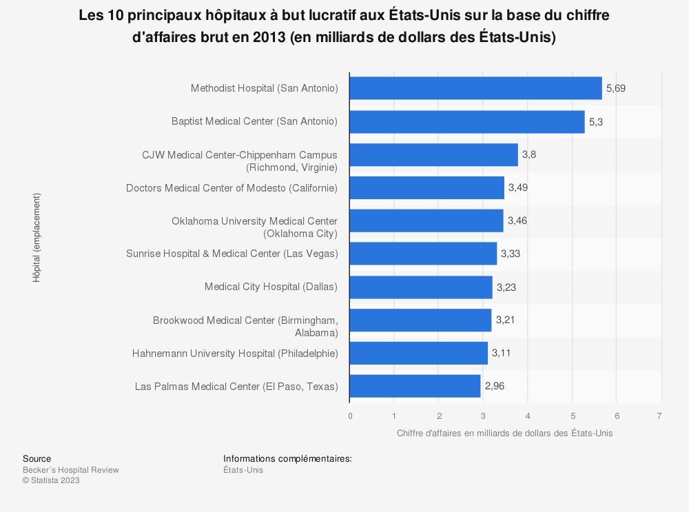 Statistique: Les10principaux hôpitaux à but lucratif auxÉtats-Unis sur la base du chiffre d'affaires brut en 2013 (en milliards de dollars desÉtats-Unis) | Statista