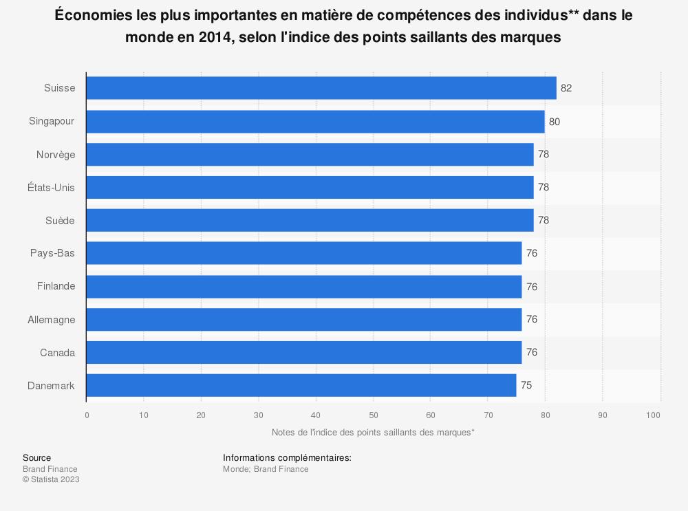 Statistique: Économies les plus importantes en matière de compétences des individus**dans le monde en2014, selon l'indice des points saillants des marques | Statista