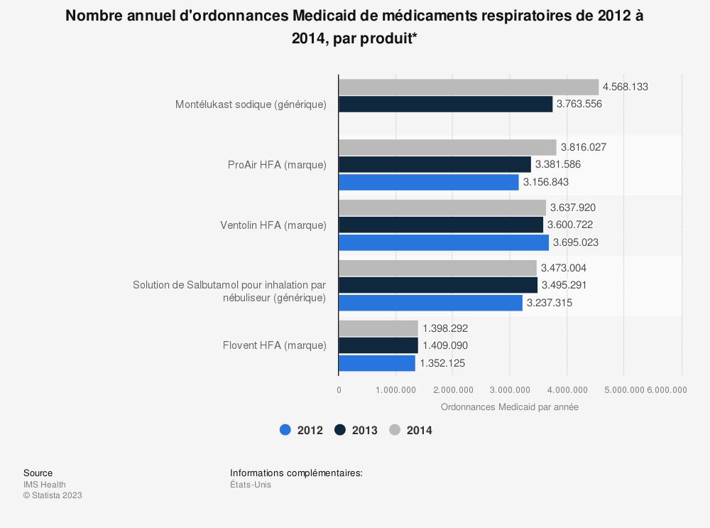 Statistique: Nombre annuel d'ordonnances Medicaid de médicaments respiratoires de 2012 à 2014, par produit* | Statista