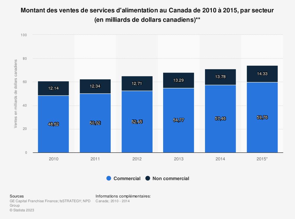 Statistique: Montant des ventes de services d'alimentation au Canada de 2010 à 2015, par secteur (en milliards de dollars canadiens)** | Statista