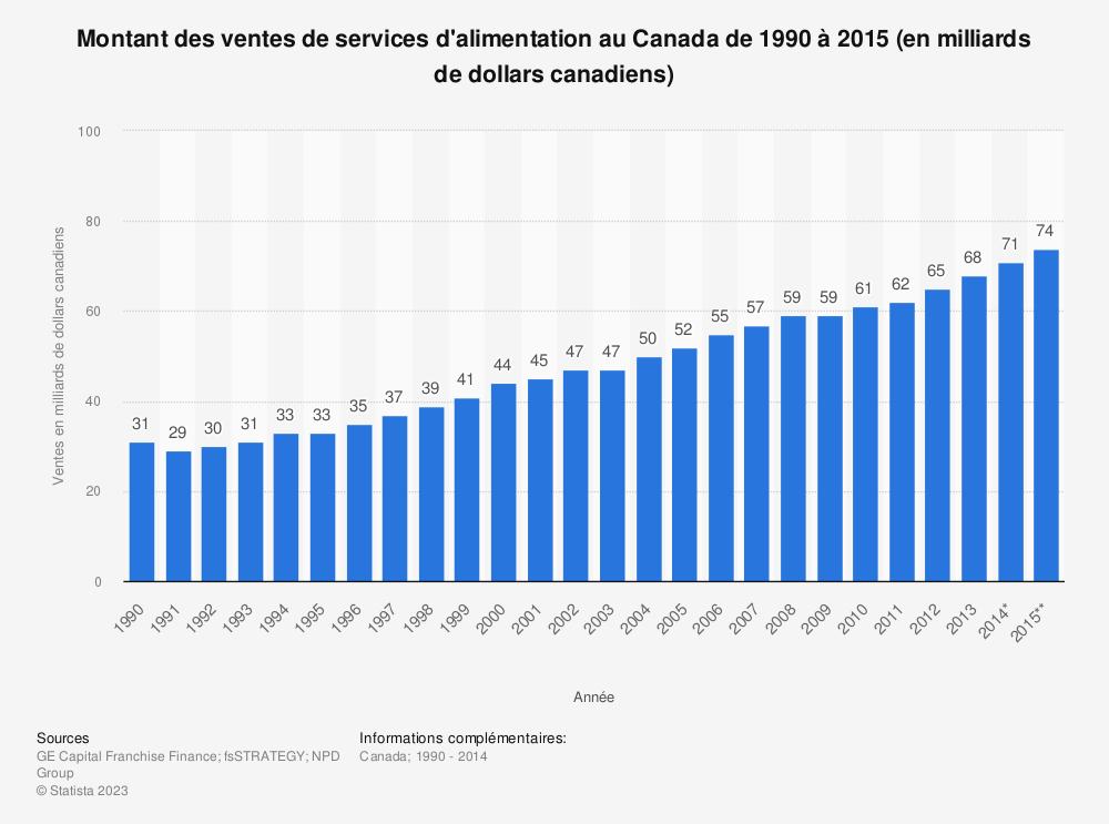 Statistique: Montant des ventes de services d'alimentation au Canada de 1990 à 2015 (en milliards de dollars canadiens) | Statista