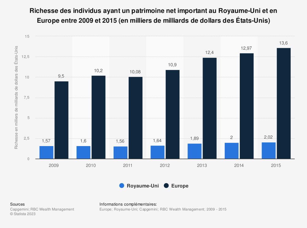 Statistique: Richesse des individus ayant un patrimoine net important au Royaume-Uni et en Europe entre 2009 et 2015 (en milliers de milliards de dollars des États-Unis) | Statista