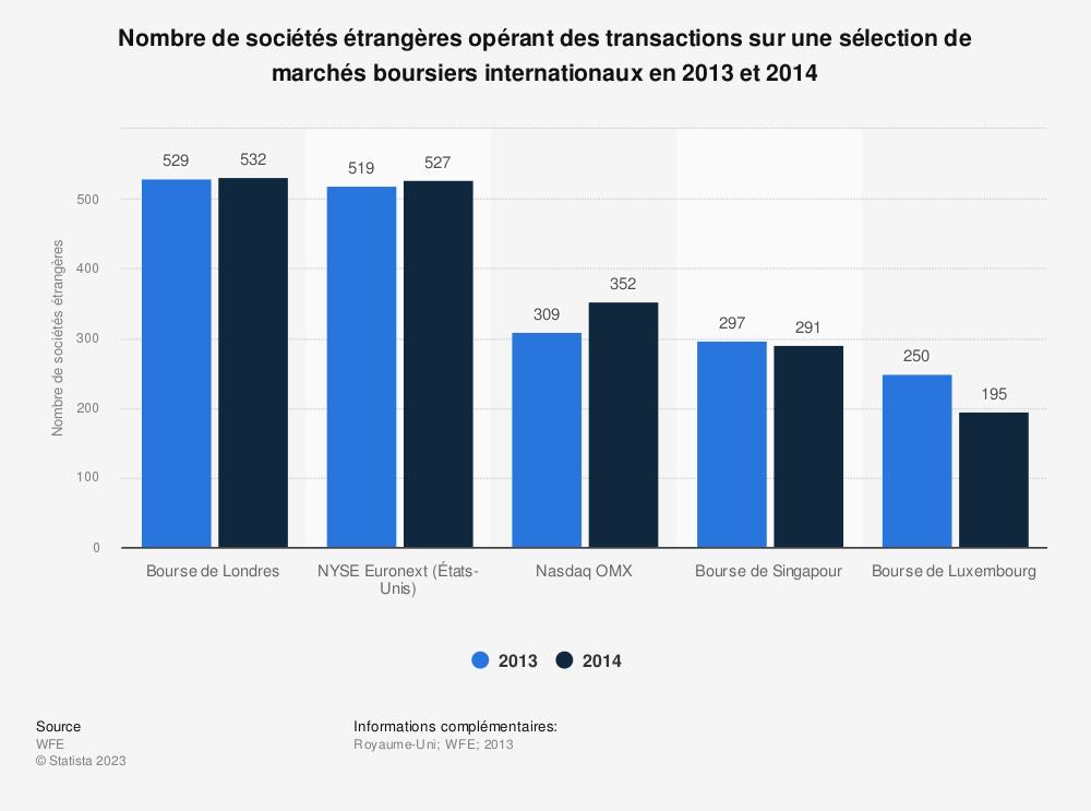 Statistique: Nombre de sociétés étrangères opérant des transactions sur une sélection de marchés boursiers internationaux en 2013 et 2014   Statista
