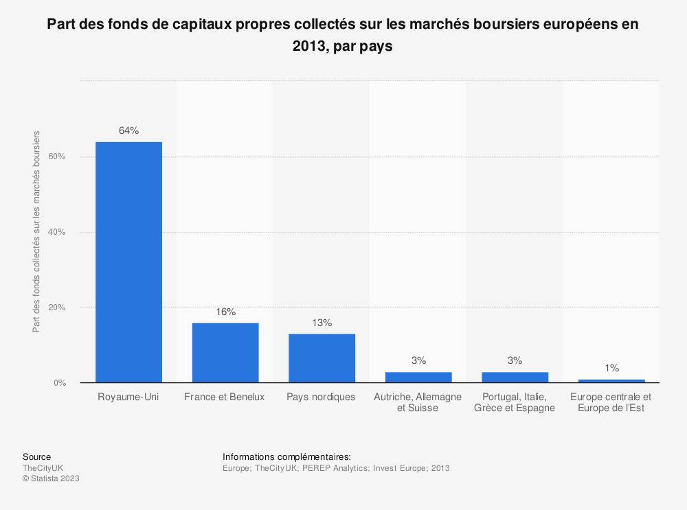 Statistique: Part des fonds de capitaux propres collectés sur les marchés boursiers européens en 2013, par pays | Statista