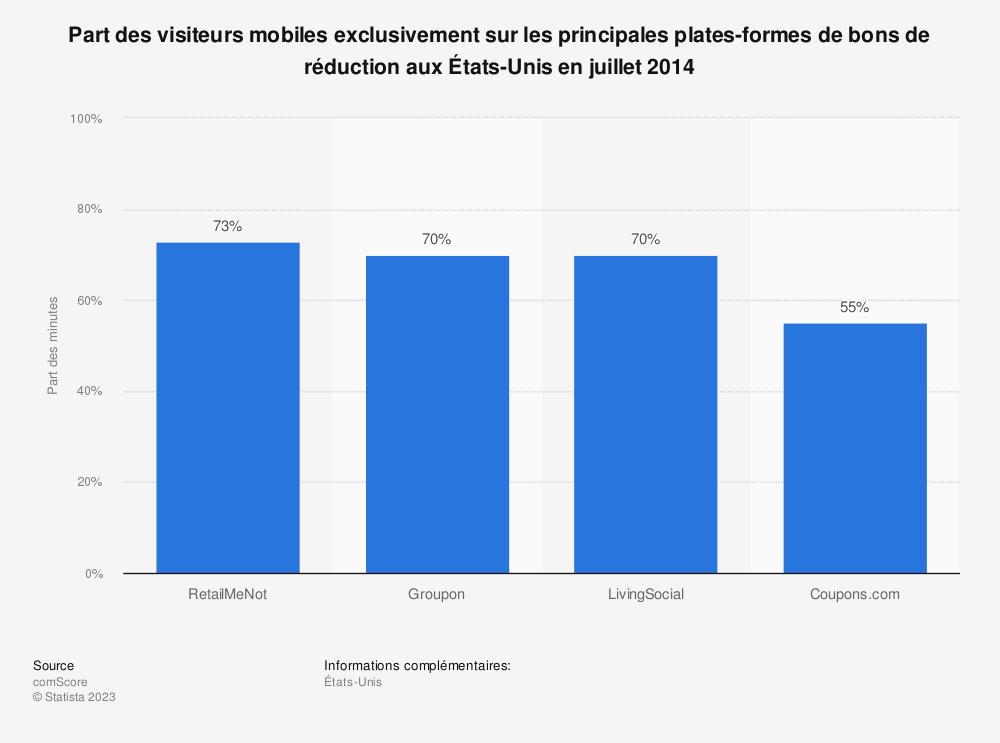 Statistique: Part des visiteurs mobiles exclusivement sur les principales plates-formes de bons de réduction aux États-Unis en juillet 2014 | Statista