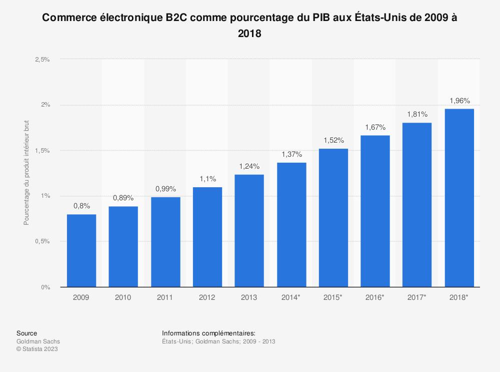 Statistique: Commerce électronique B2C comme pourcentage du PIB aux États-Unis de 2009 à 2018 | Statista