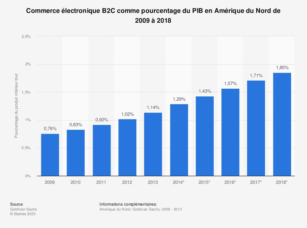 Statistique: Commerce électronique B2C comme pourcentage du PIB en Amérique du Nord de 2009 à 2018 | Statista