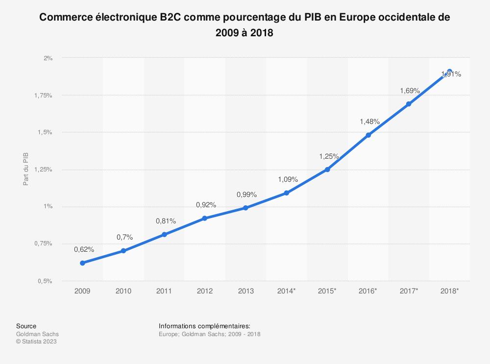Statistique: Commerce électronique B2C comme pourcentage du PIB en Europe occidentale de 2009 à 2018 | Statista