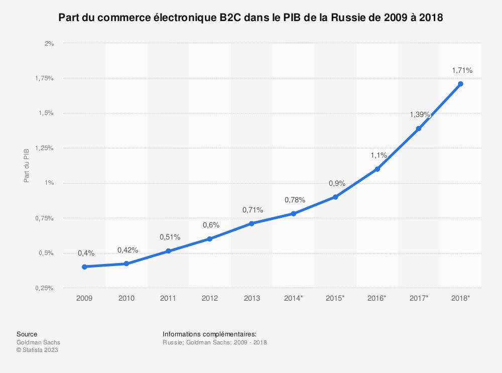 Statistique: Part du commerce électronique B2C dans le PIB de la Russie de 2009 à 2018 | Statista