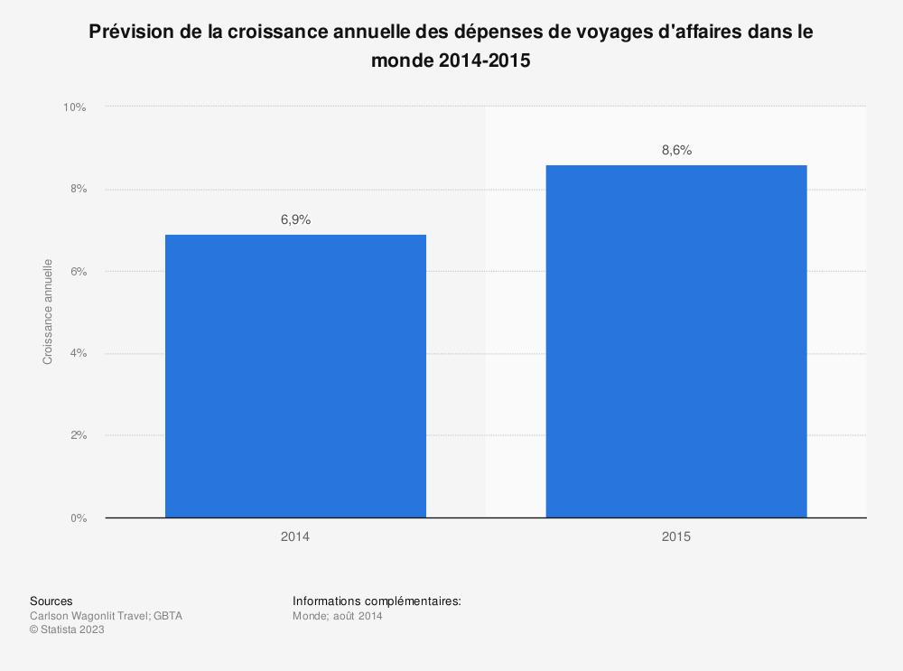 Statistique: Prévision de la croissance annuelle des dépenses de voyages d'affaires dans le monde 2014-2015 | Statista