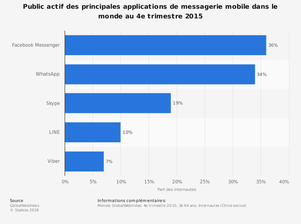 Statistique: Public actif des principales applications de messagerie mobile dans le monde au 4e trimestre 2015 | Statista