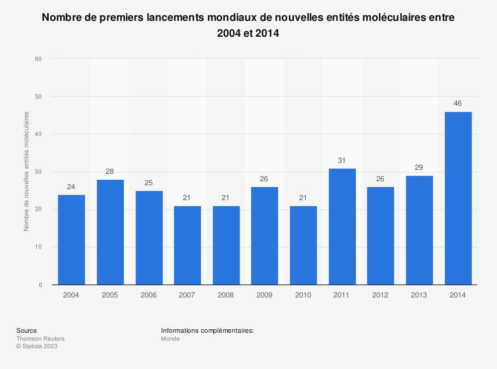 Statistique: Nombre de premiers lancements mondiaux de nouvelles entités moléculaires entre 2004 et 2014 | Statista