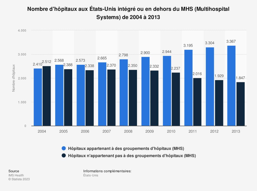 Statistique: Nombre d'hôpitaux aux États-Unis intégré ou en dehors du MHS (Multihospital Systems) de 2004 à 2013 | Statista