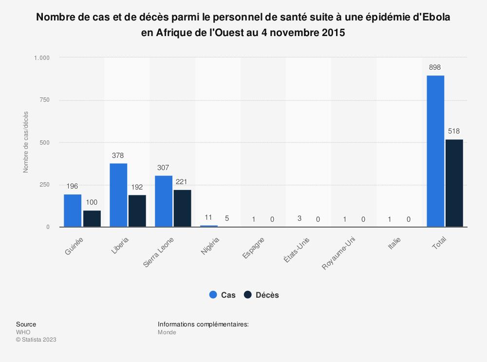 Statistique: Nombre de cas et de décès parmi le personnel de santé suite à une épidémie d'Ebola en Afrique de l'Ouest au 4 novembre 2015 | Statista