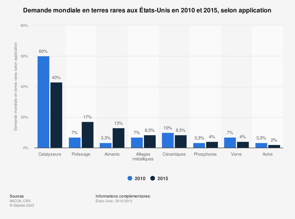 Statistique: Demande mondiale en terres rares aux États-Unis en 2010 et 2015, selon application | Statista