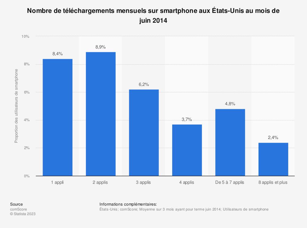 Statistique: Nombre de téléchargements mensuels sur smartphone aux États-Unis au mois de juin 2014 | Statista