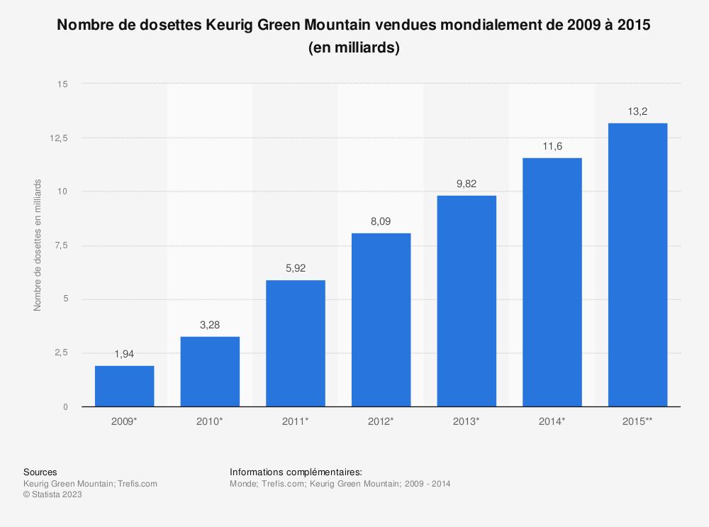 Statistique: Nombre de dosettes Keurig Green Mountain vendues mondialement de 2009 à 2015 (en milliards) | Statista