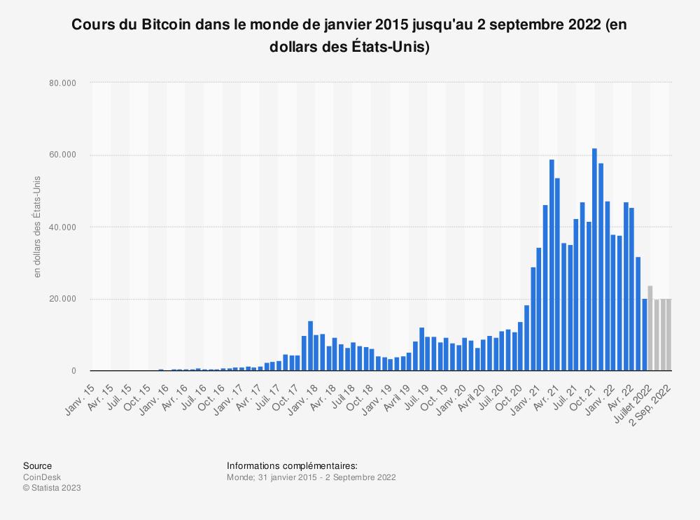 Statistique: Cours du Bitcoin dans le monde de janvier 2016 à septembre 2020 (en dollars des États-Unis) | Statista