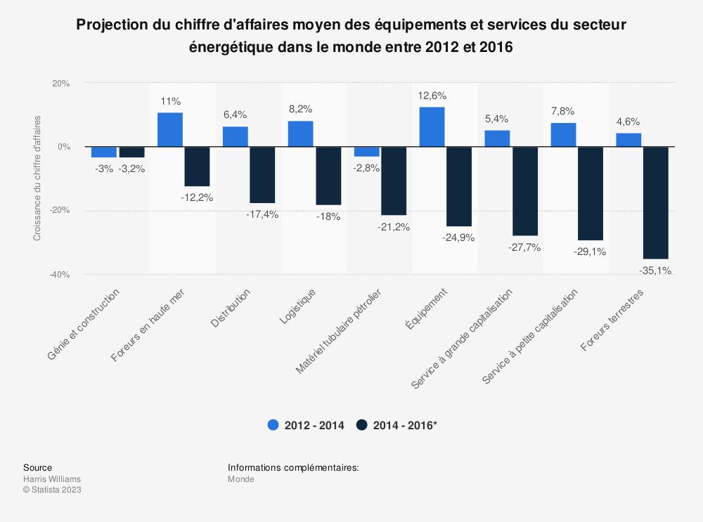Statistique: Projection du chiffre d'affaires moyen des équipements et services du secteur énergétique dans le monde entre 2012 et 2016 | Statista