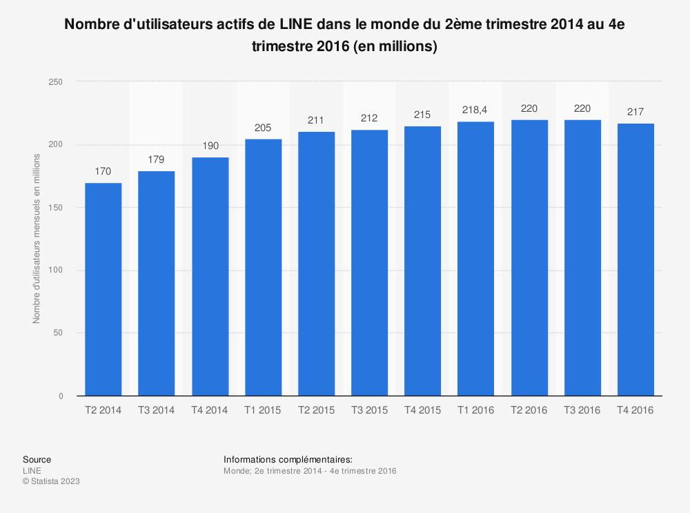Statistique: Nombre d'utilisateurs actifs de LINE dans le monde du 2ème trimestre 2014 au 4e trimestre2016 (en millions) | Statista