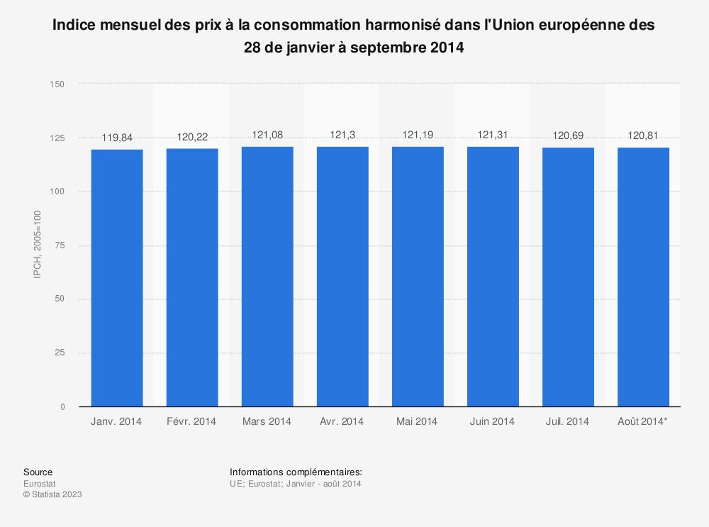 Statistique: Indice mensuel des prix à la consommation harmonisé dans l'Union européenne des 28 de janvier à septembre 2014 | Statista