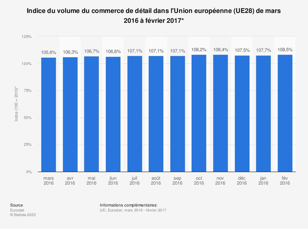 Statistique: Indice du volume du commerce de détail dans l'Union européenne (UE28) de mars 2016 à février 2017* | Statista