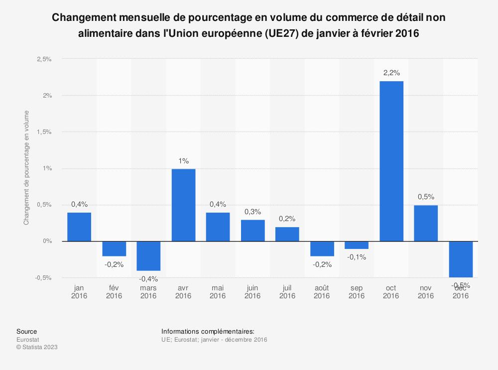 Statistique: Changement mensuelle de pourcentage en volume du commerce de détail non alimentaire dans l'Union européenne (UE27) de janvier à février 2016 | Statista