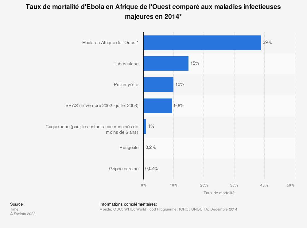 Statistique: Taux de mortalité d'Ebola en Afrique de l'Ouest comparé aux maladies infectieuses majeures en 2014* | Statista