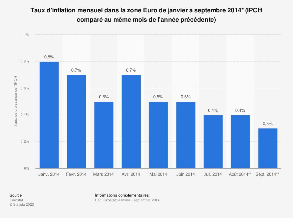 Statistique: Taux d'inflation mensuel dans la zone Euro de janvier à septembre 2014* (IPCH comparé au même mois de l'année précédente) | Statista