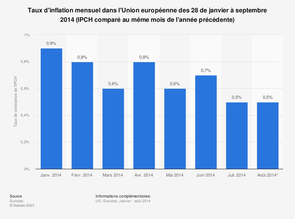 Statistique: Taux d'inflation mensuel dans l'Union européenne des 28 de janvier à septembre 2014 (IPCH comparé au même mois de l'année précédente) | Statista