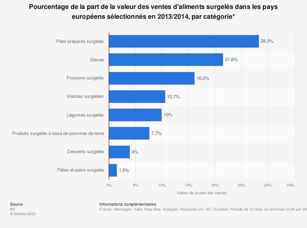 Statistique: Pourcentage de la part de la valeur des ventes d'aliments surgelés dans les pays européens sélectionnés en 2013/2014, par catégorie* | Statista