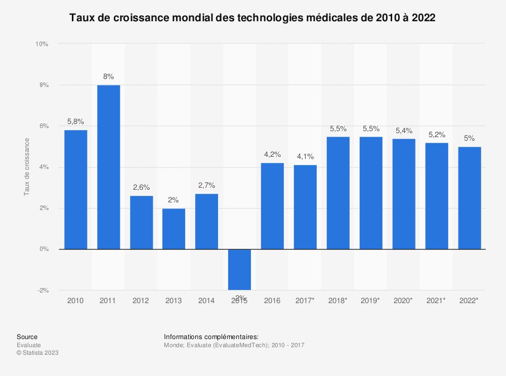 Statistique: Taux de croissance mondial des technologies médicales de 2010 à 2022 | Statista