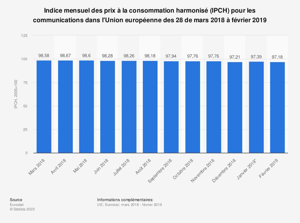 Statistique: Indice mensuel des prix à la consommation harmonisé (IPCH) pour les communications dans l'Union européenne des 28 de mars 2018 à février 2019 | Statista