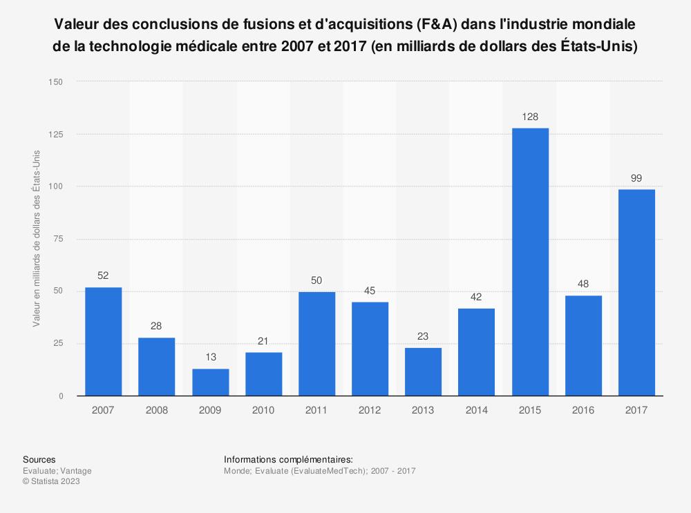 Statistique: Valeur des conclusions de fusions et d'acquisitions (F&A) dans l'industrie mondiale de la technologie médicale entre 2007 et 2017 (en milliards de dollars des États-Unis) | Statista