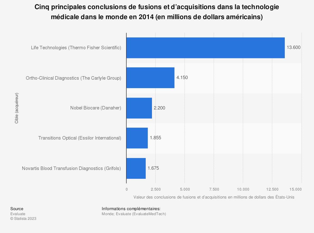 Statistique: Cinq principales conclusions de fusions et d'acquisitions dans la technologie médicale dans le monde en 2014 (en millions de dollars américains) | Statista