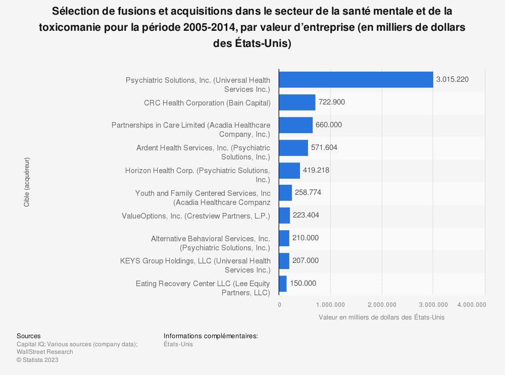 Statistique: Sélection de fusions et acquisitions dans le secteur de la santé mentale et de la toxicomanie pour la période 2005-2014, par valeur d'entreprise (en milliers de dollars des États-Unis) | Statista