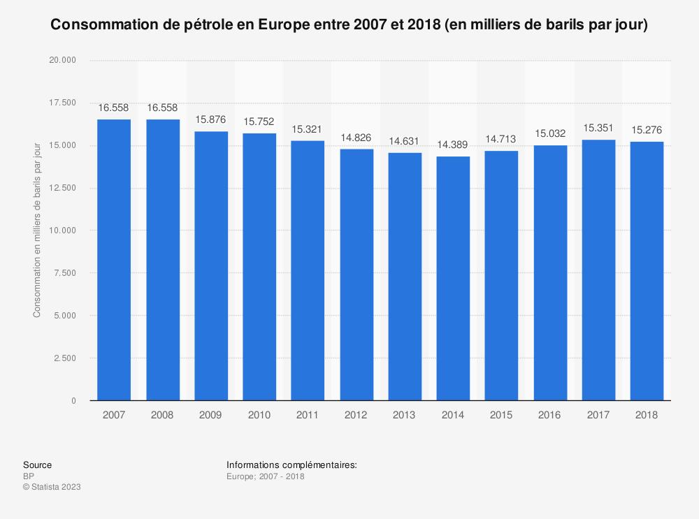 Statistique: Consommation de pétrole en Europe entre 2007 et 2018 (en milliers de barils par jour) | Statista