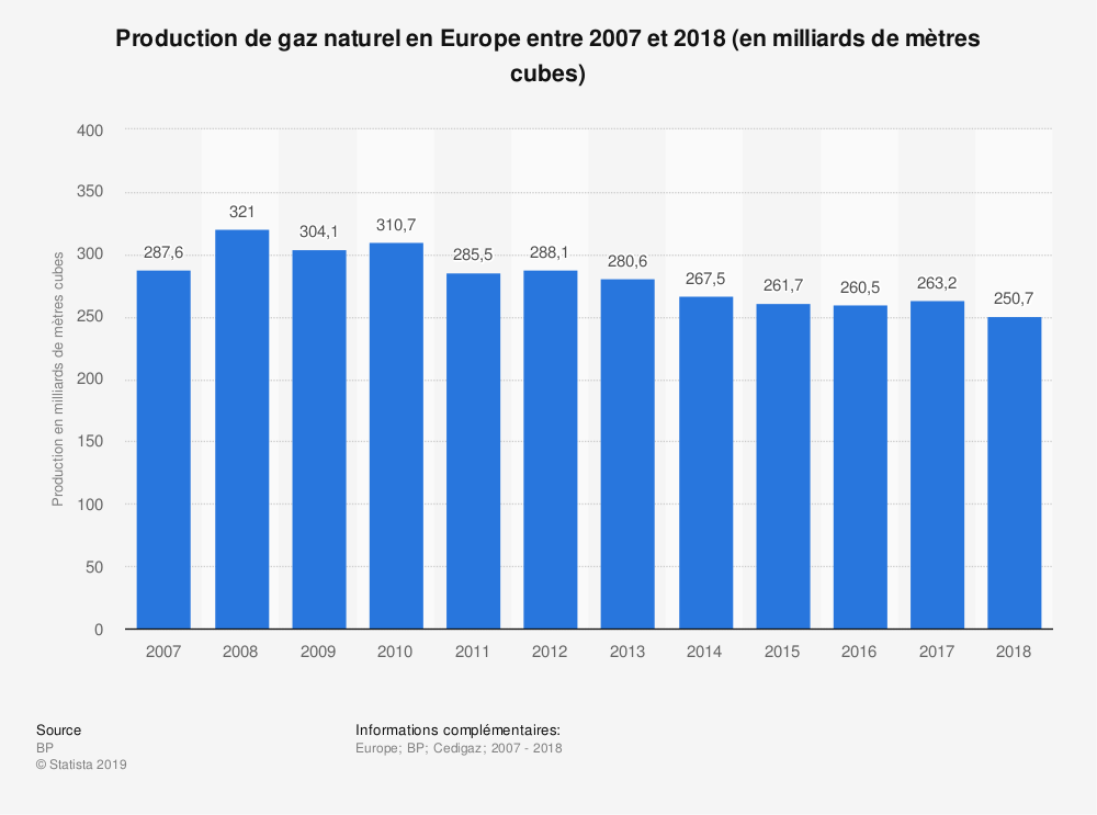 Statistique: Production de gaz naturel en Europe entre 2007 et 2018 (en milliards de mètres cubes) | Statista