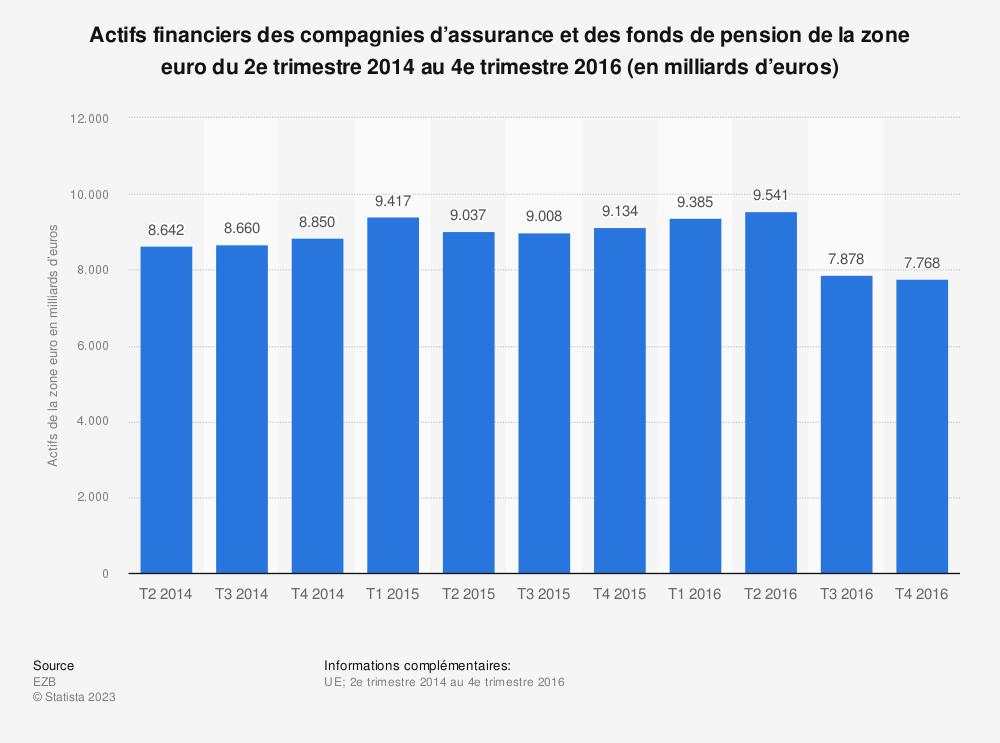 Statistique: Actifs financiers des compagnies d'assurance et des fonds de pension de la zone euro du 2e trimestre 2014 au 4e trimestre 2016 (en milliards d'euros) | Statista