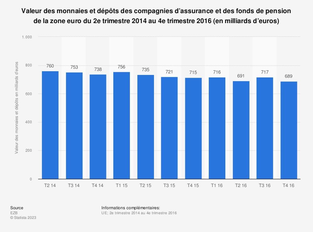 Statistique: Valeur des monnaies et dépôts des compagnies d'assurance et des fonds de pension de la zone euro du 2e trimestre 2014 au 4e trimestre 2016 (en milliards d'euros) | Statista