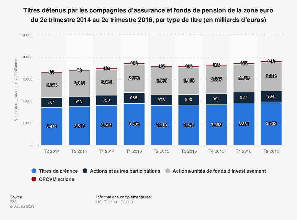 Statistique: Titres détenus par les compagnies d'assurance et fonds de pension de la zone euro du 2e trimestre 2014 au 2e trimestre 2016, par type de titre (en milliards d'euros) | Statista