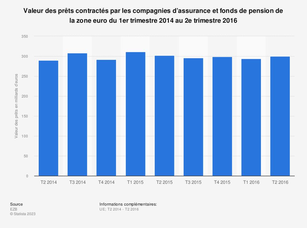 Statistique: Valeur des prêts contractés par les compagnies d'assurance et fonds de pension de la zone euro du 1er trimestre 2014 au 2e trimestre 2016 | Statista
