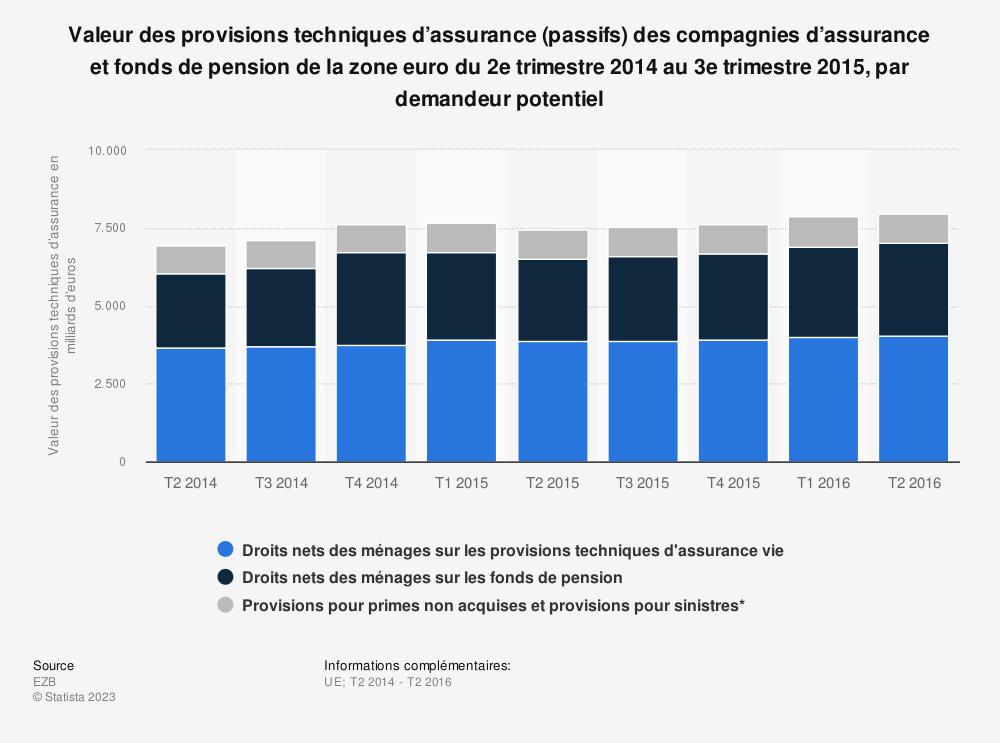 Statistique: Valeur des provisions techniques d'assurance (passifs) des compagnies d'assurance et fonds de pension de la zone euro du 2e trimestre 2014 au 3e trimestre 2015, par demandeur potentiel | Statista