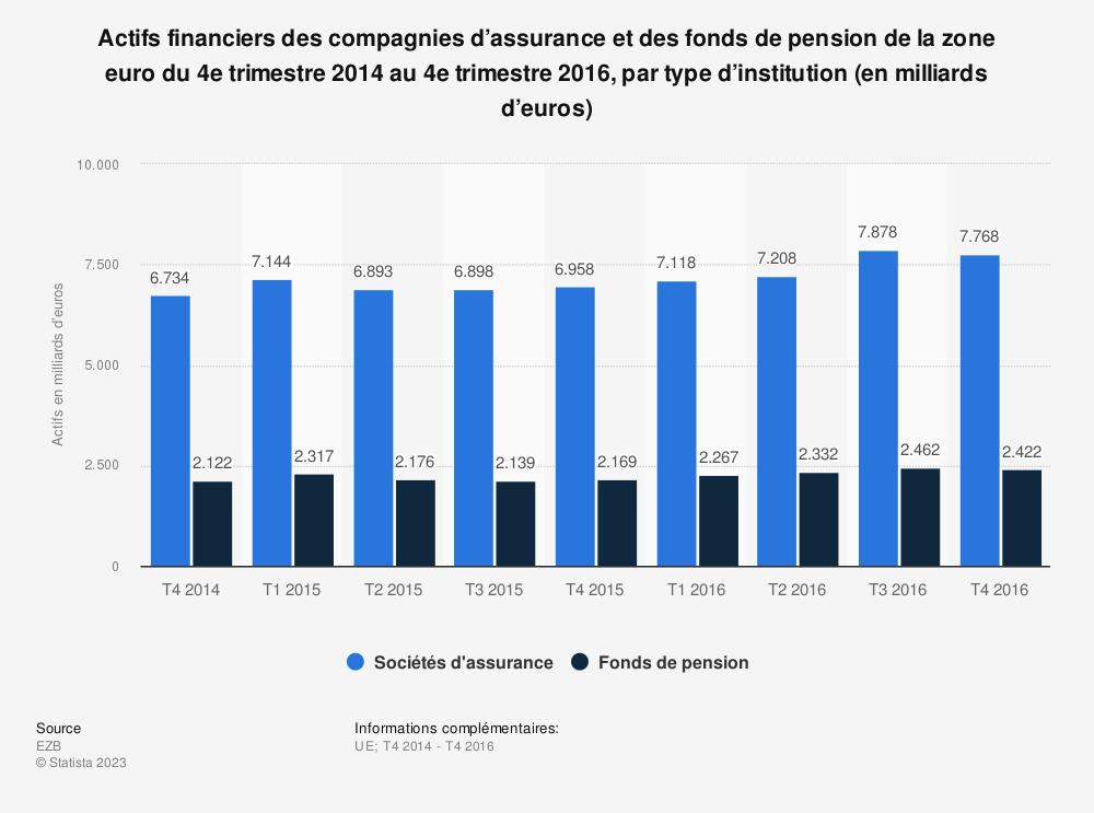 Statistique: Actifs financiers des compagnies d'assurance et des fonds de pension de la zone euro du 4e trimestre 2014 au 4e trimestre 2016, par type d'institution (en milliards d'euros) | Statista