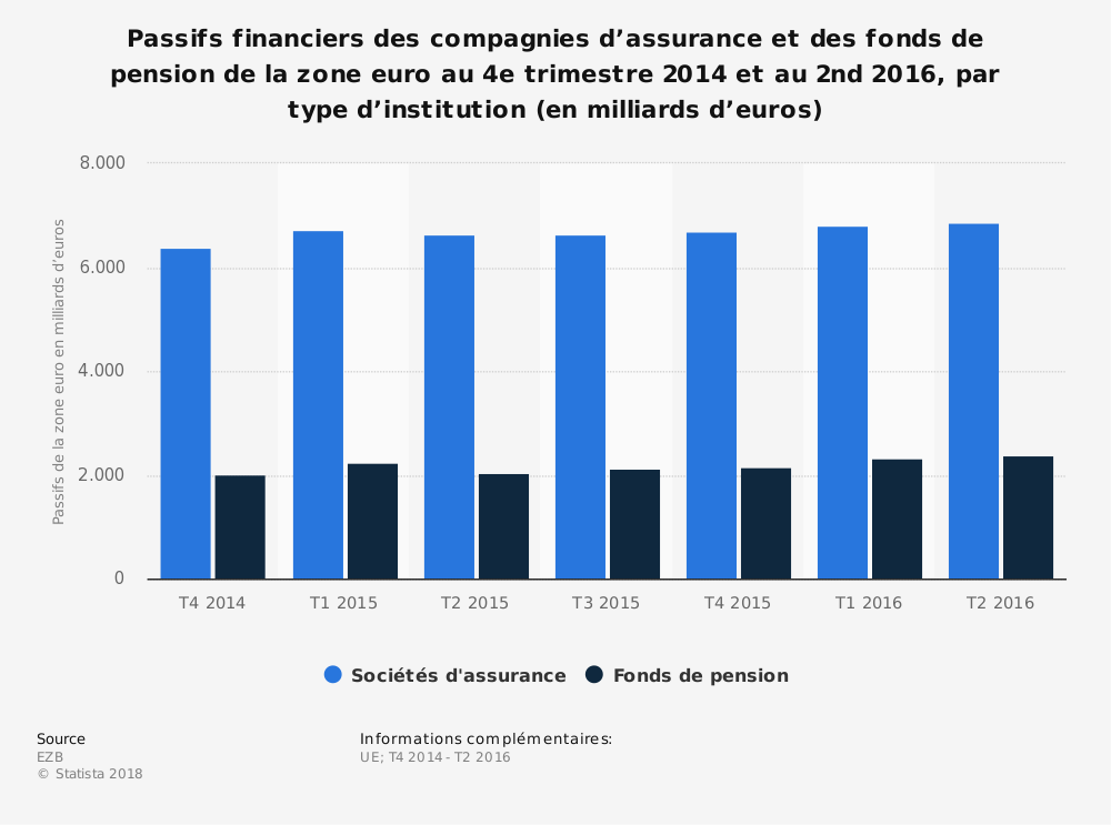 Statistique: Passifs financiers des compagnies d'assurance et des fonds de pension de la zone euro au 4e trimestre 2014 et au 2nd 2016, par type d'institution (en milliards d'euros) | Statista