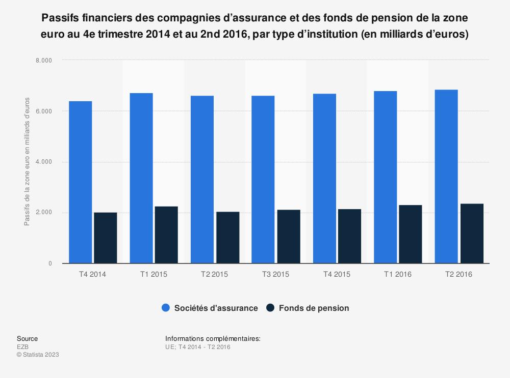 Statistique: Passifs financiers des compagnies d'assurance et des fonds de pension de la zone euro au 4e trimestre 2014 et au 2nd 2016, par type d'institution (en milliards d'euros) | Statista